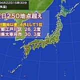 気温上昇 夏日地点今年最多の250地点超え 東京都内で統計開始以来、4月1位も