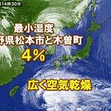 広く空気乾燥 長野県では最小湿度4%の所も 火の取り扱いに注意
