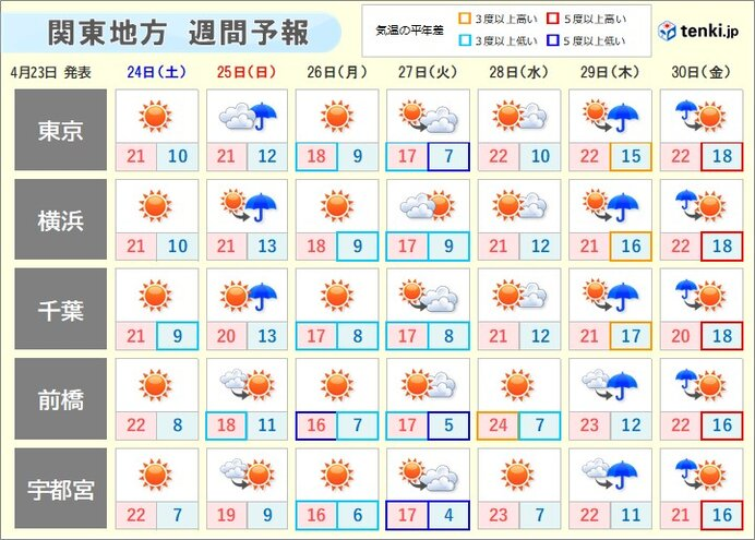 週末以降 来週の気温は?