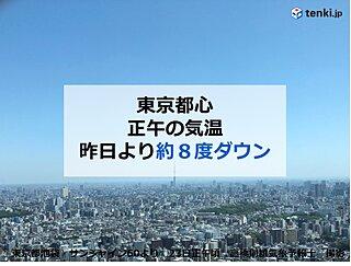 東京都心 連続「夏日」から一転 正午の気温は約8度もダウン