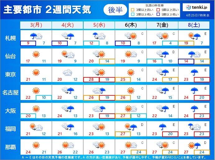 市 日間 たつの 天気 10