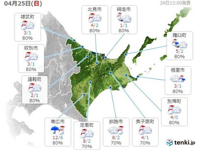 北海道 最高気温が1日で20度近く下がる 平地でも雪に
