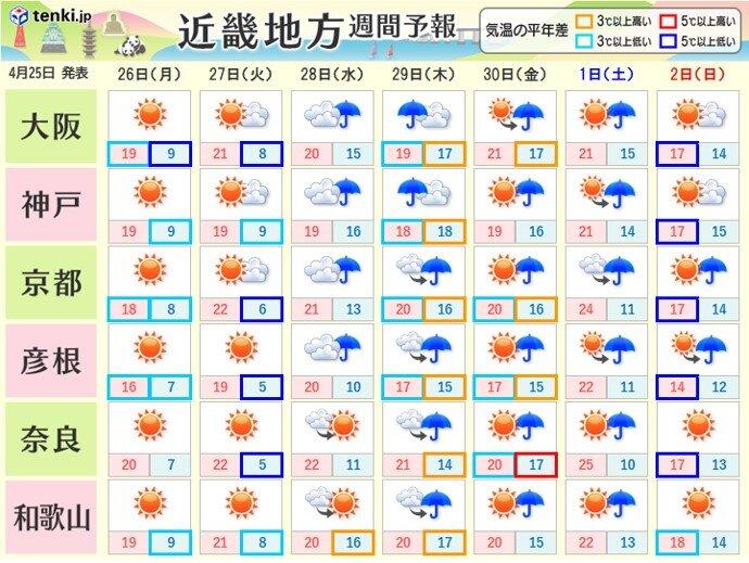 火曜日も晴れて朝は冷える 水曜日以降は雨が降りやすい