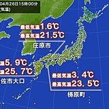 朝と日中の寒暖差大 気温差20℃前後の所も