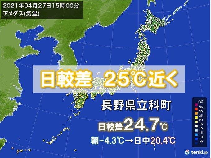 朝と日中の気温差大 25℃近くも 一日の中で冬と夏が同居