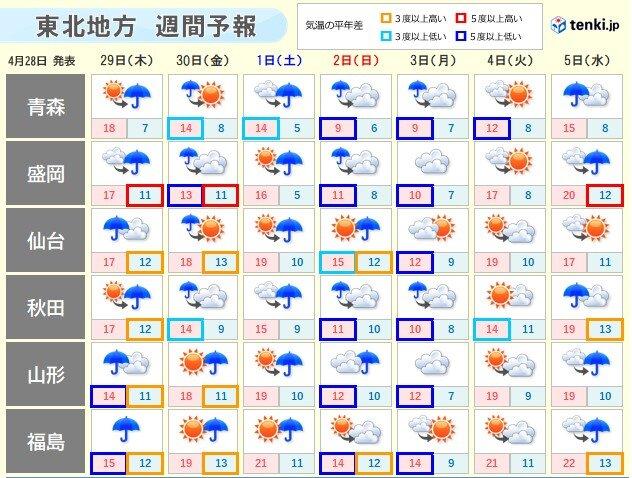 今年のGW期間中は傘の出番多い 広く晴れるのは4日(火)