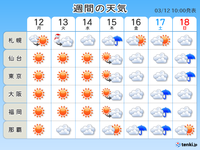 週間 春の陽気 一日の気温差15度も