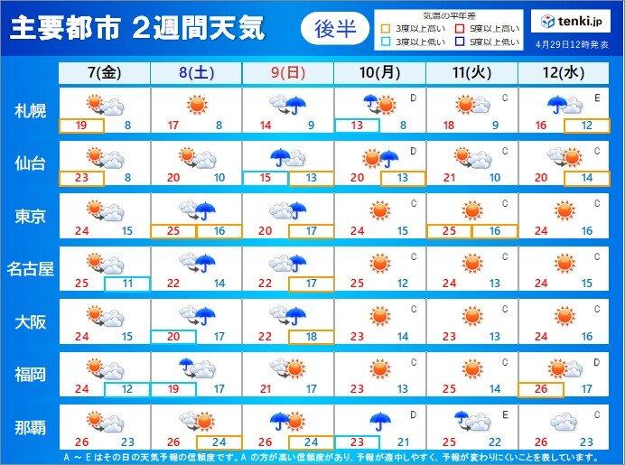 後半 5月7日(金)~12日(水) 五月晴れ多く