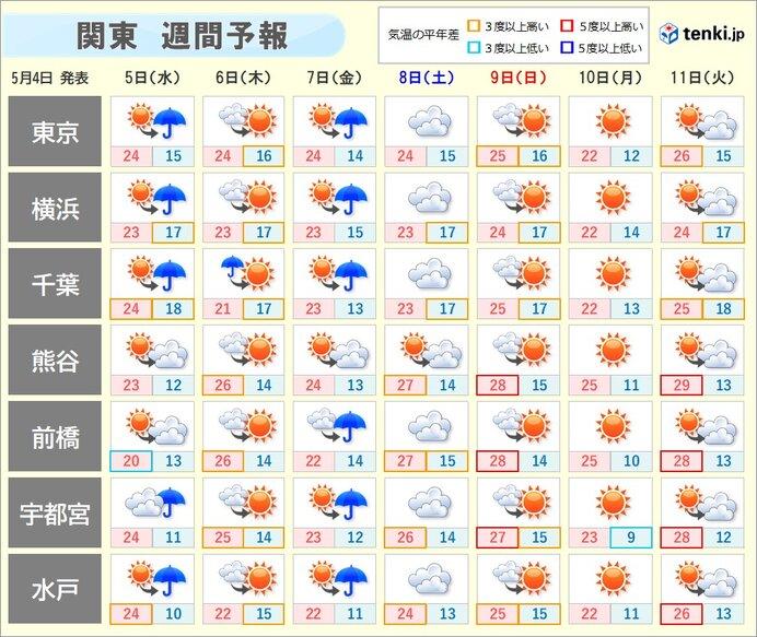週間 雨具の出番が多い 気温は高く 暑さが続く