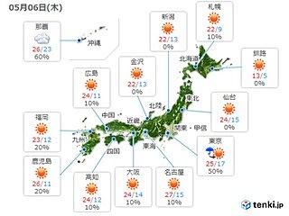 6日 晴れて気温上昇 今年一番の暑さや30度に迫る所も 熱中症に注意
