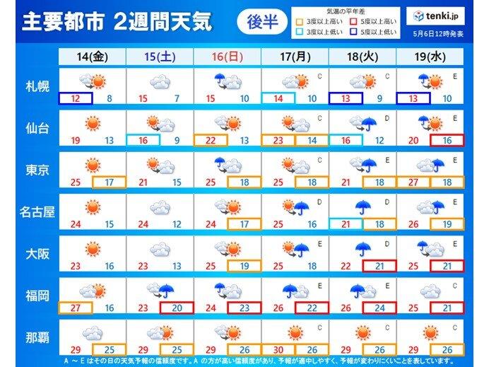 後半 14日(金)~19日(水)