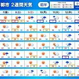 2週間天気 連休明けて 広く雨 西ほど高温傾向 暑さ対策を