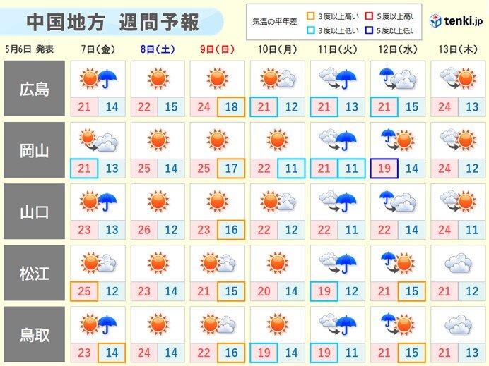 向こう一週間は天気が短い周期で変わる