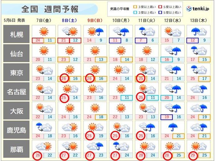 この先も 晴れの天気は長続きせず 気温の高い状態も続く