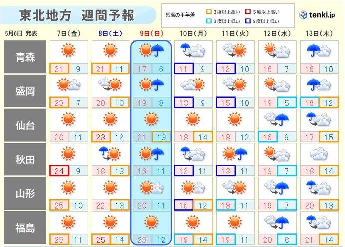 週末は変わりやすく、来週中頃は曇りや雨が増える