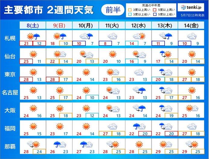 2週間天気 九州から関東 来週の中頃からは 梅雨のような空模様に