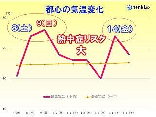 関東 今週末 熱中症のリスクが高まる すぐにできる対策は?