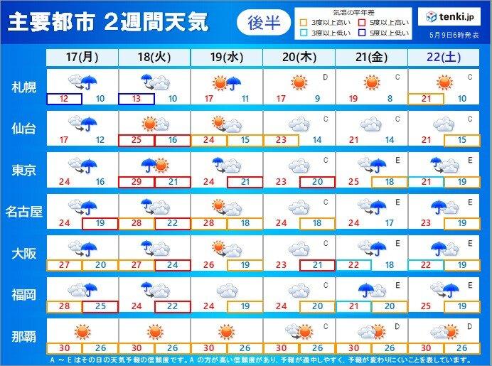 【17日月曜~22日土曜】雨雲が次々と 沖縄は梅雨の中休み