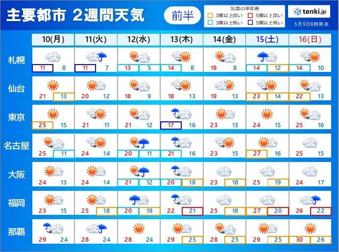 水曜~木曜は大雨のおそれ 暑さの質が変わり「マスク熱中症」にも注意 2週間天気