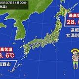 北も南も同じ暑さ 北海道・遠軽町や女満別空港と沖縄・那覇市 最高気温28.6℃