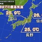 仙台や長野など今年初の夏日 あすは関東で30℃近くまで上がる予想