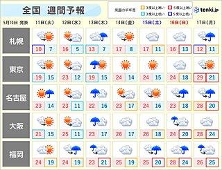 週間 12日(水)から13日(木)西日本で大雨のおそれ 14日(金)からまた暑い