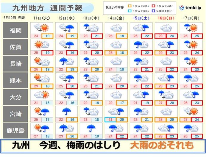 九州 10日 内陸部は真夏日も 今週は梅雨のはしり 早くも大雨に注意