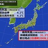 南と北で 気温がクッキリ 夏日は2日連続200地点以上 最高気温5℃未満の所も