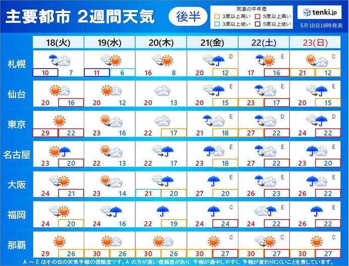 2週目(18日~23日) ぐずついた天気