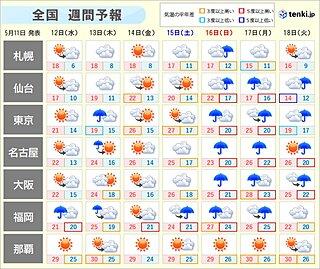 週間 12日(水)九州や四国で局地的に激しい雨 本州付近は短い周期で天気変化