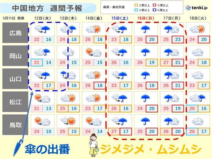 中国地方 12日(あす)は山陽で傘の出番 土曜日から「ジメジメ」熱中症に注意を!