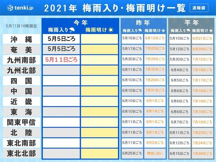 九州南部が梅雨入り 過去2番目に早く