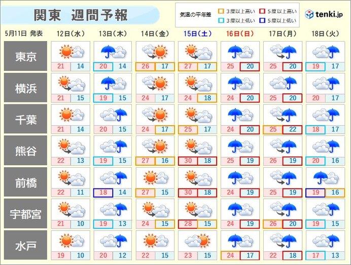 13日(木)は雨 この雨を境に気温が高く