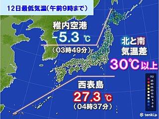 けさ(12日) 北は氷点下 南は熱帯夜 気温差30℃以上