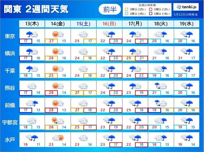 金曜は貴重な晴れ間に 日曜以降は曇りや雨の天気が続く