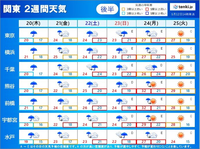 関東 金曜は貴重な晴れ間に 週末からぐずついた天気続く_画像