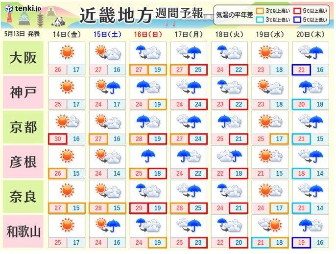 土曜日以降は梅雨のような天気 蒸し暑い日も