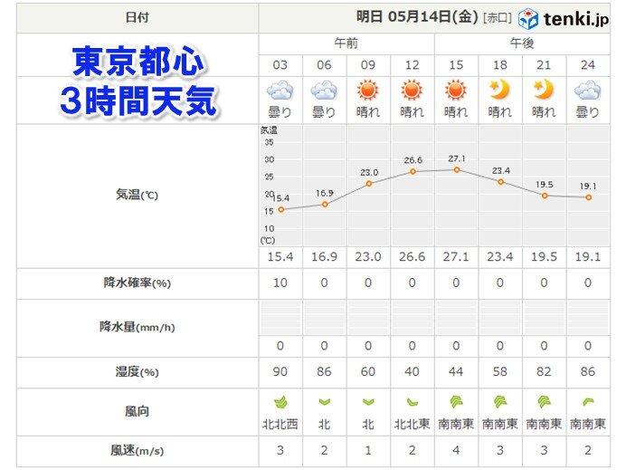 暑さのピーク 昼過ぎ