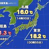 関東ヒンヤリ 日中は札幌と同じくらい 沖縄は30℃以上真夏日続出