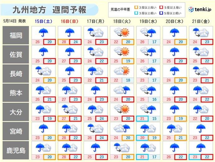 来週もぐずついた天気 大雨に注意