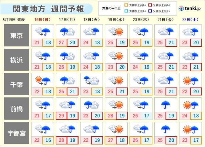 明日16日(日)以降 曇りや雨続く