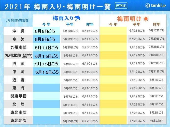 16日(日)の天気 九州~北海道で雨 非常に激しい雨も 「梅雨入り」エリア拡大か_画像