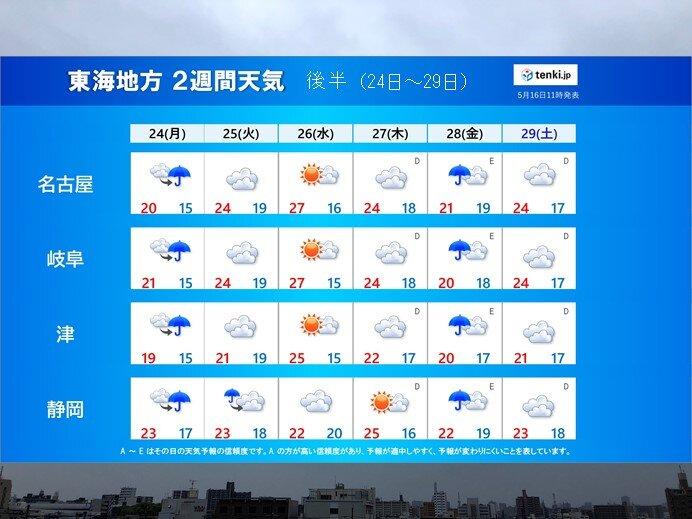 東海地方 再来週の天気(tenki.jp 2週間天気より)