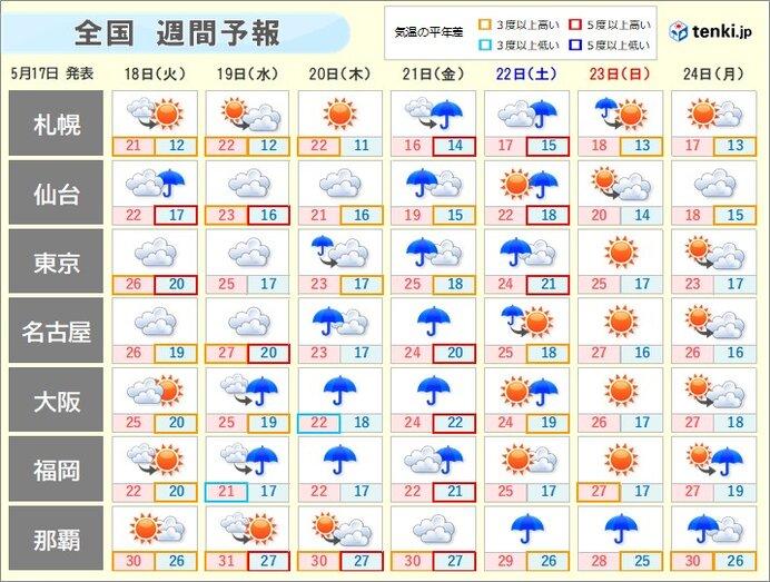 週間天気 梅雨空続く 雨の季節は始まったばかり