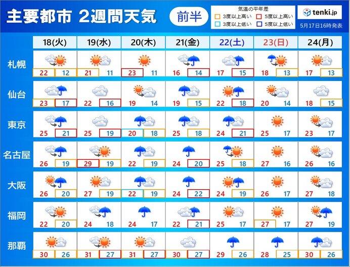 18日(火)~19日(水) 前線は本州の南に でも雲が広がりやすい