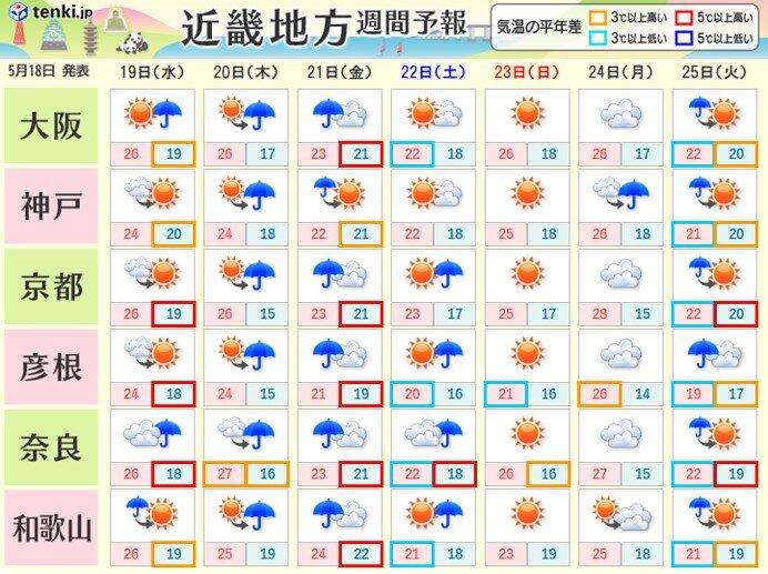 20日(木)と21日(金)は大雨の恐れ