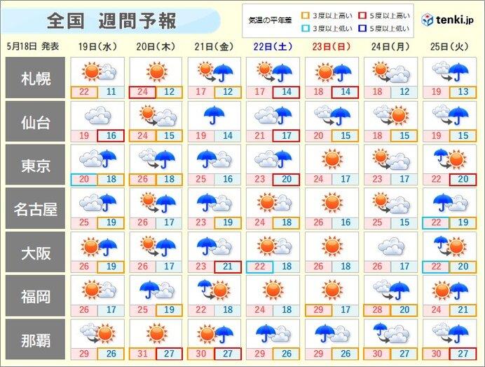 週間 梅雨空 関東甲信と北陸、東北も間近かに