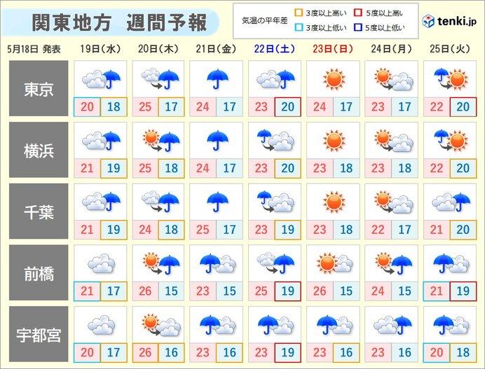 関東 22日にかけて曇りや雨 蒸し暑い日も