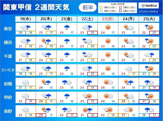 関東甲信 この先も雨の日多い 21日頃は本降りに 気温は高めでムシムシ