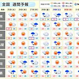 週間 周期的に天気変化 26日(水)はスーパームーンと皆既月食 天気は?